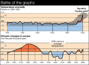 Al Gore hockey stick vs history