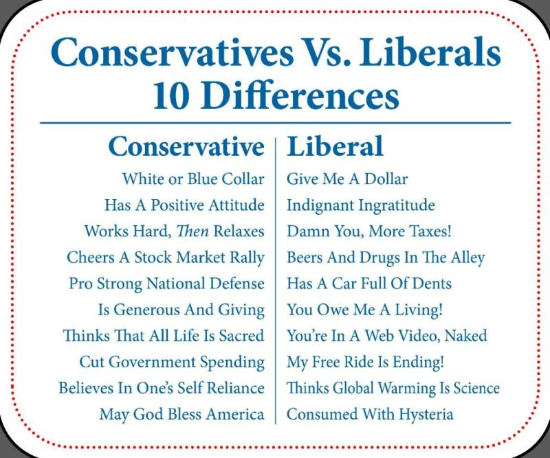 liberals vs conservatives Conservatives and liberals approach almost every issue with completely different philosophies, underlying assumptions, and methods that's why it's so hard to find.